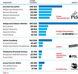 Oni rozbili bank z głosami. Warszawa była miejscem najlepszych wyników nie tylko dla KO, PiS i Konfederacji