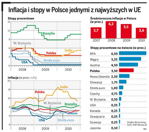 Inflacja i stopy w Polsce jednymi z najwyższych w UE