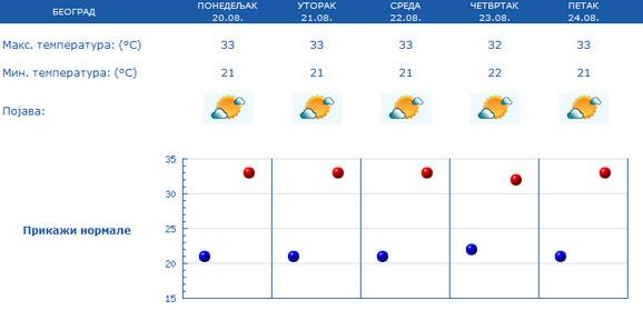 Prognoza za Beograd