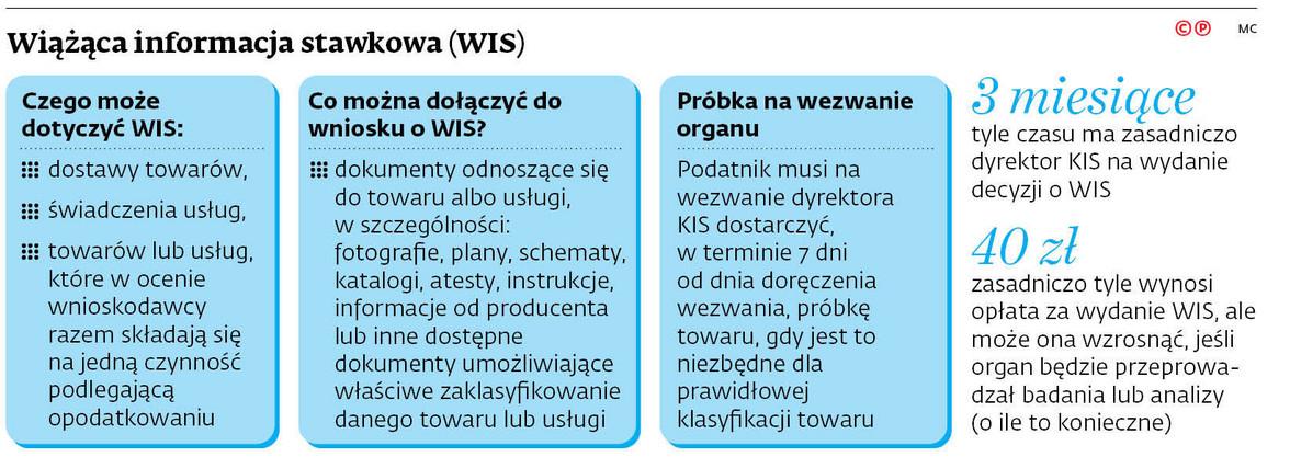 Wiążąca informacja stawkowa (WIS)