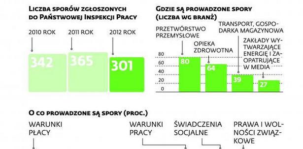 Spory zbiorowe w Polsce