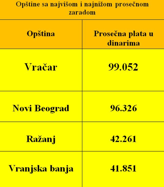 *Izvor: Republički zavod za statistiku