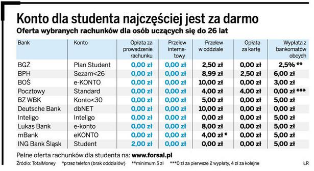 Konto dla studenta najczęściej jest za darmo
