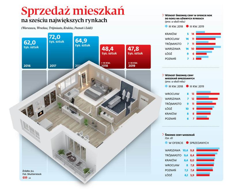 Sprzedaż mieszkań na sześciu największych rynkach