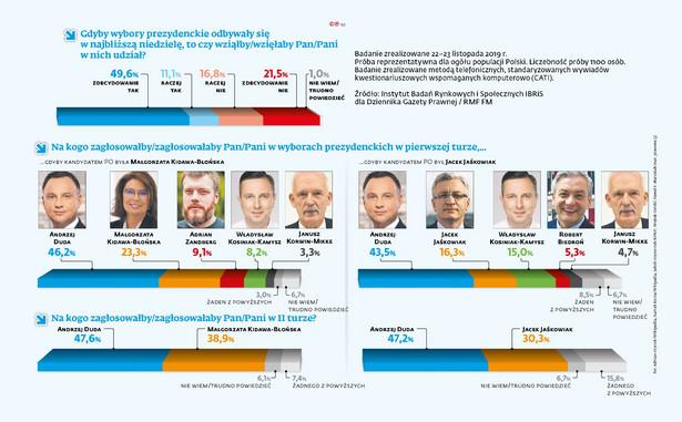 Sondaż - wybory prezydenckie (c)(p)