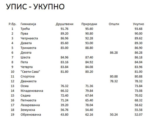 Rang lista beogradskih gimnazija (KLIKNI ZA UVEĆANJE)