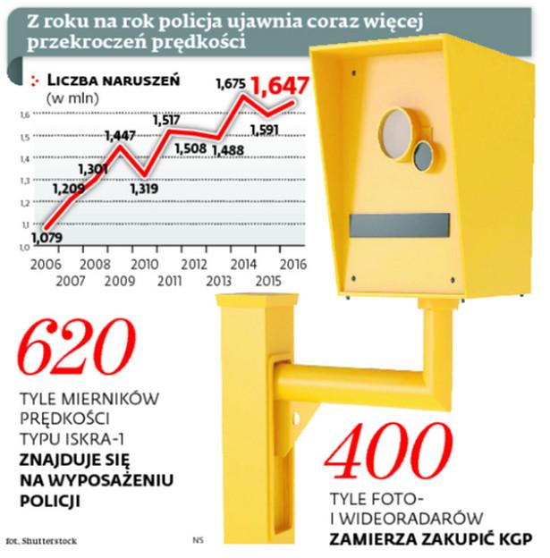 Z roku na rok policja ujawnia coraz więcej przekroczeń prędkości