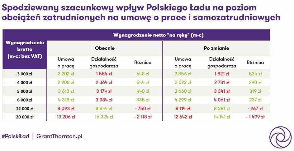 Polski Ład - wyliczenia