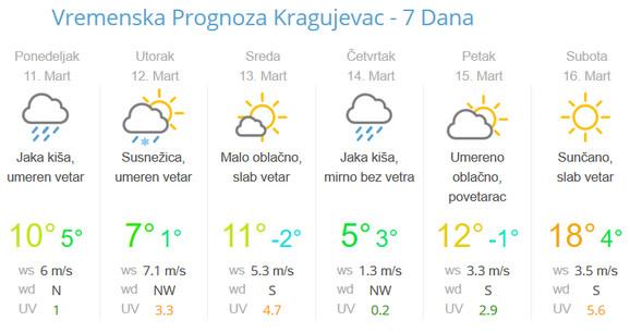 Četvrtak će biti najhladniji dan