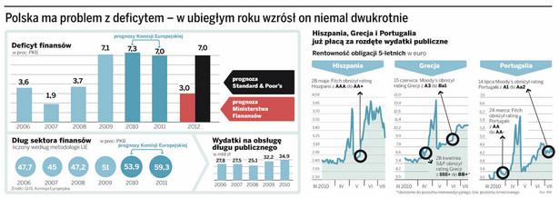 Polska ma problem z deficytem - w ubiegłym roku wzrósł on niemal dwukrotnie