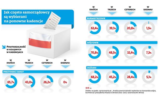 Jak często samorządowcy są wybierani na ponowne kadencje