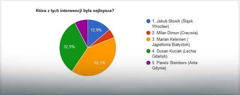 Wyniki głosowania na interwencję 27. kolejki LOTTO Ekstraklasy