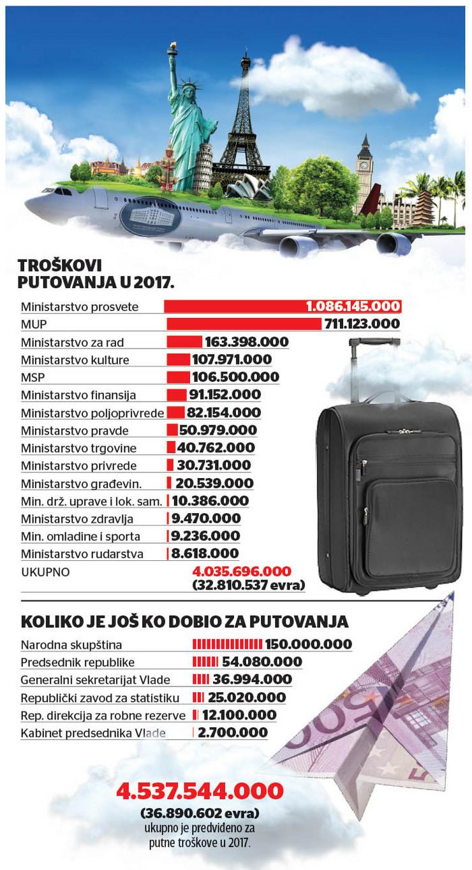 Grafika ministarstva narodna skupstina drzavne ustanove troskovi putovanja za 2017 foto RAS
