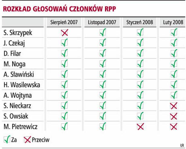 Rozkład głosowań członków RPP