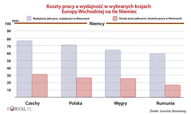 Koszty pracy a wydajność w wybranych krajach Europy Wschodniej na tle Niemiec
