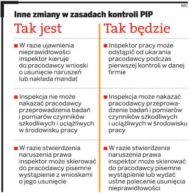 Inne zmiany w zasadach kontroli PIP
