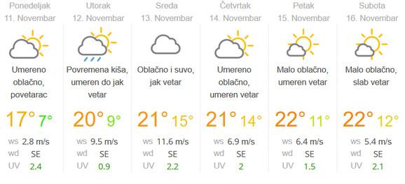 U Beogradu će tokom cele nedelje biti toplo, sa temperaturama iznad proseka za ovo doba godine.