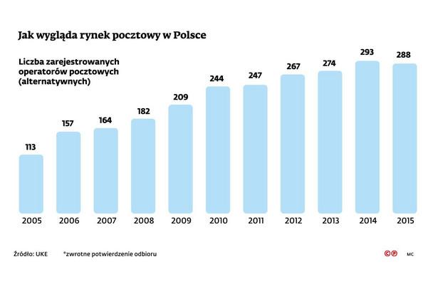 Liczba zarejestrowanych operatorów pocztowych