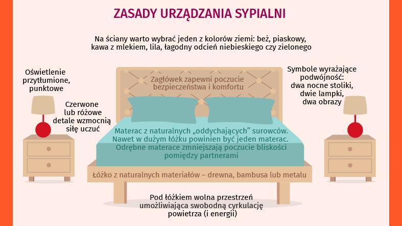 Sypialnia Według Feng Shui Infografika Sympatia Porady