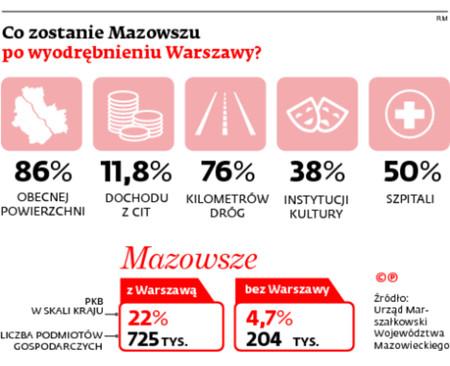 Co zostanie Mazowszu po wyodrębnieniu Warszawy?