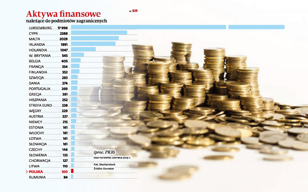 Aktywa finansowe należące do podmiotów zagranicznych