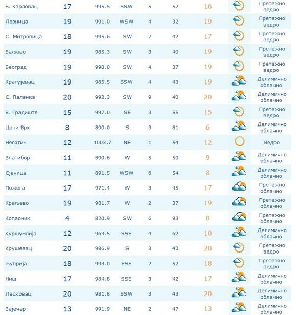 Temperature u 11.00 časova širom Srbije