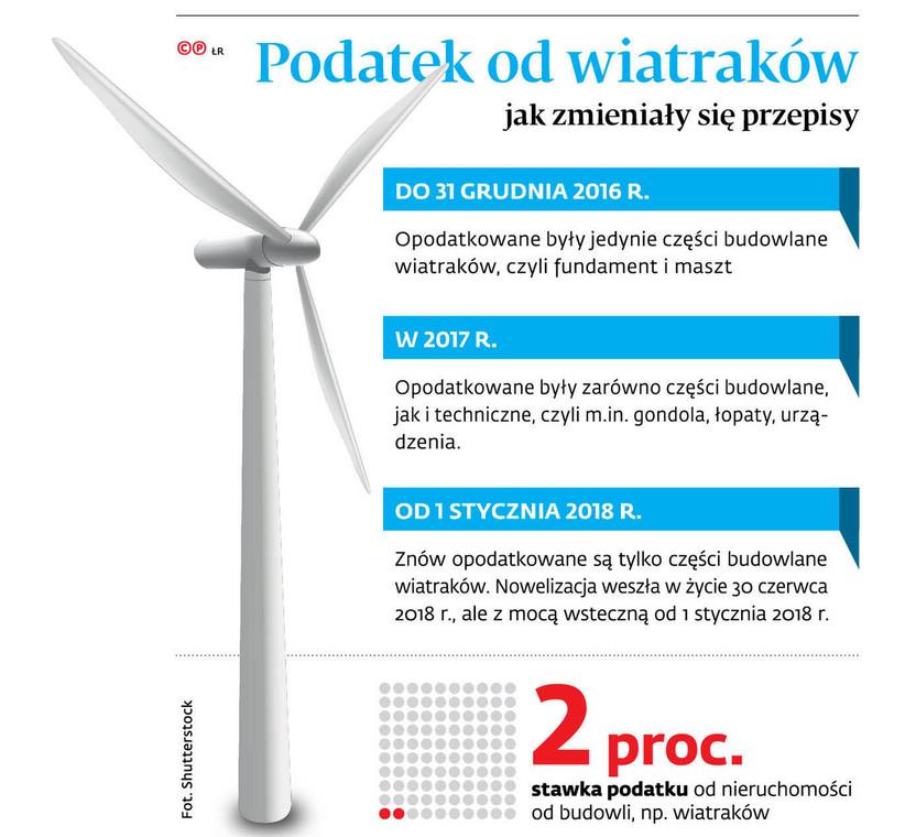 Podatek od wiatraków jak zmieniały się przepisy