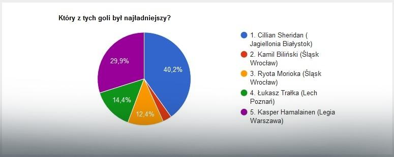 EkstraGol 33. kolejka - wyniki