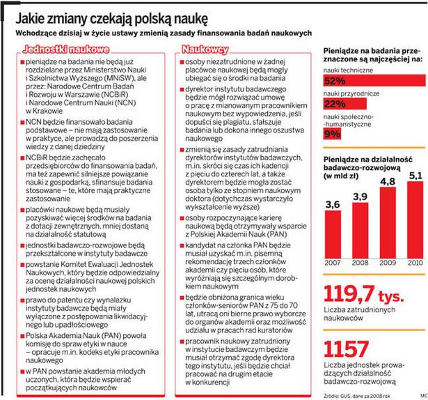 Jakie zmiany czekają polską naukę