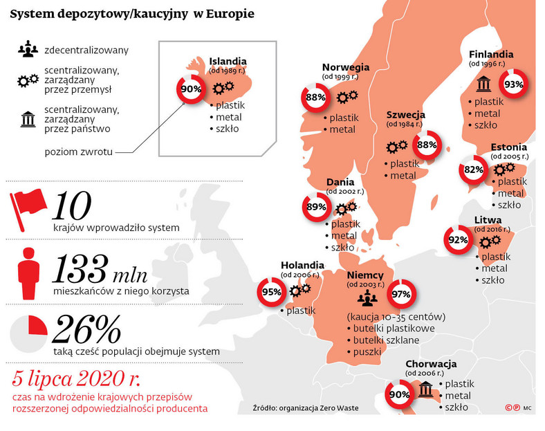 System depozytowy/kaucyjny w Europie