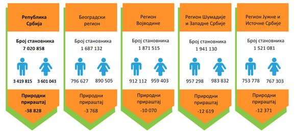Neravnomeran broj stanovnika u regionima, u odnosu na njihovu površinu
