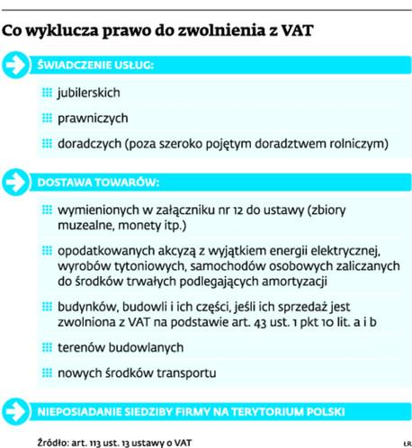 Co wyklucza prawo do zwolnienia z VAT