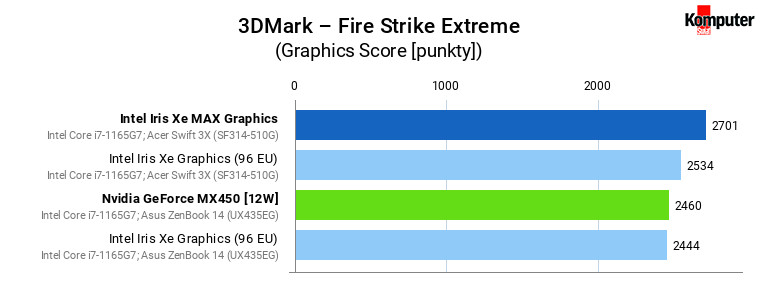 Iris Xe vs Iris Xe MAX vs GeForce MX450 – 3DMark – Fire Strike Extreme