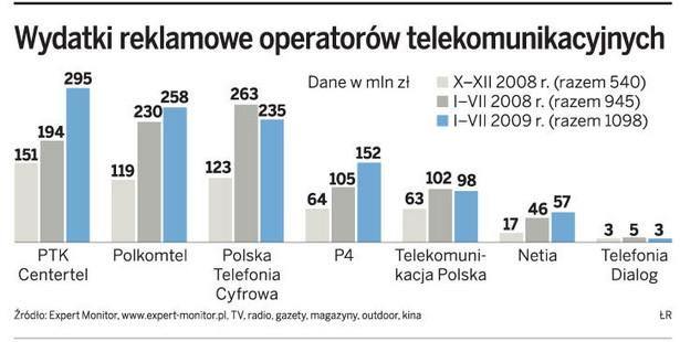 Wydatki reklamowe operatorów telekomunikacyjnych