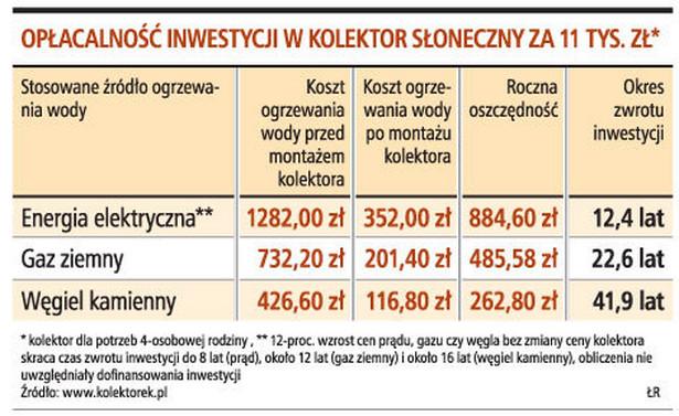 Opłacalność inwestycji w kolektor słoneczny za 11 tys. zł