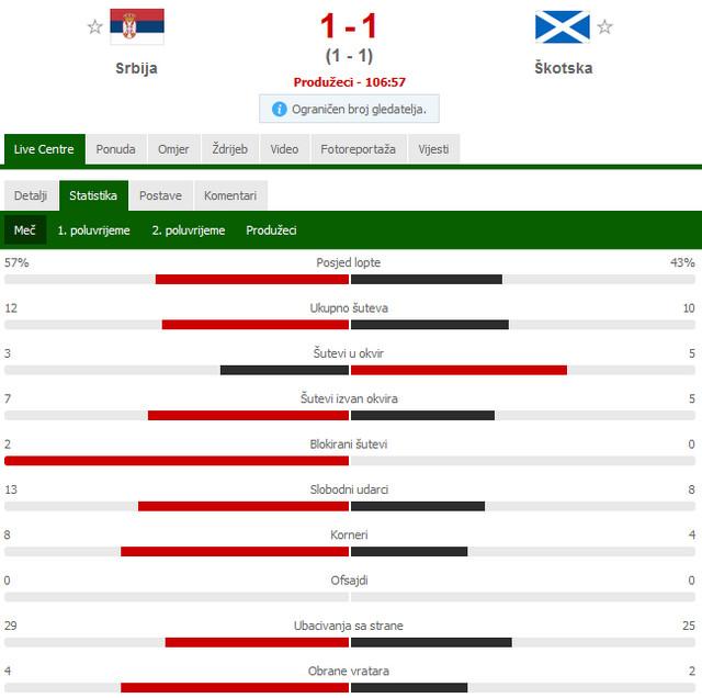 Statistika sa meča Srbija - Škotska