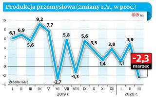 Produkcja przemysłowa spada. Winne eksport i zamknięte sklepy