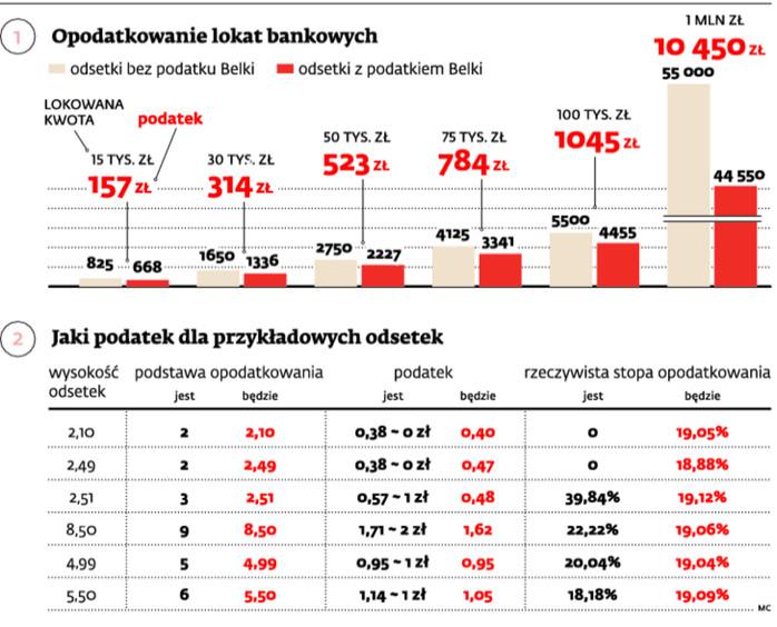 Opodatkowanie lokat bankowych
