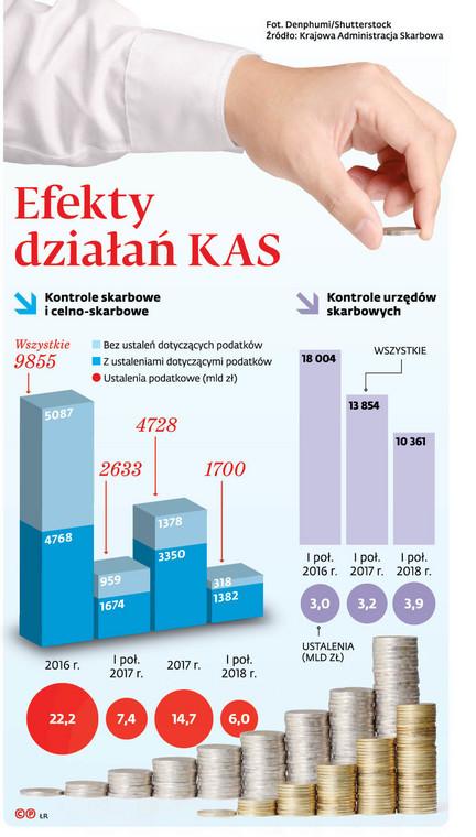 Efekty działań KAS