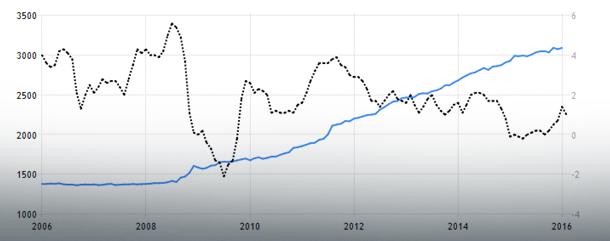USA - podaż pieniądza M1 (linia niebieska, oś lewa) vs stopa inflacji (linia czarna, oś prawa);   Źródło: TradingEconomics