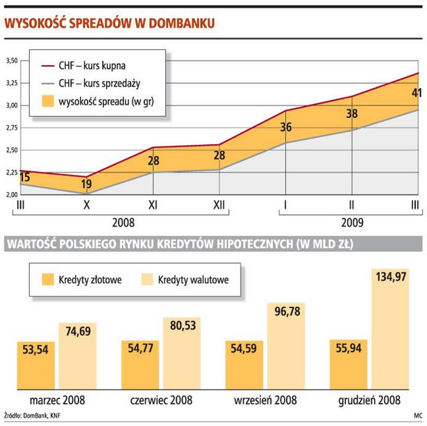 Wysokość spreadów w Dombanku