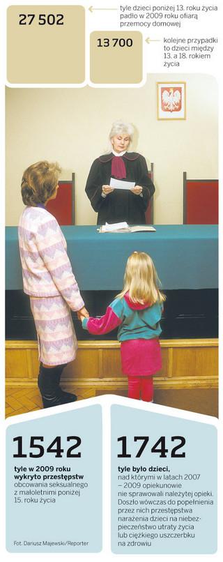 Adwokat dla skrzywdzonego dziecka
