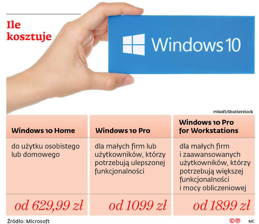 Ile kosztuje Windows 10