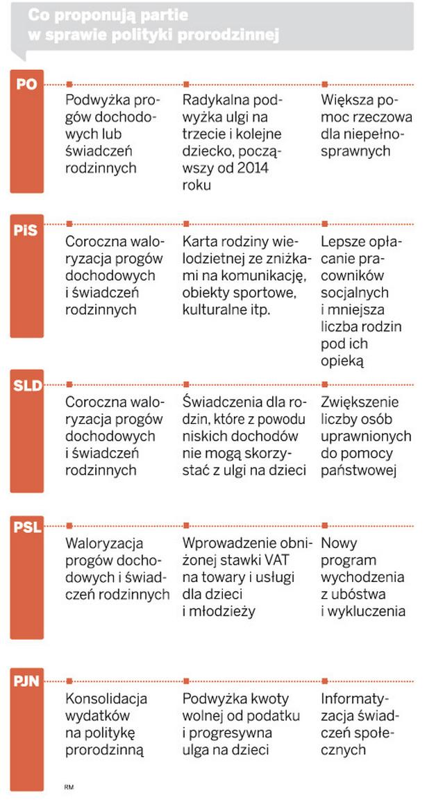 Co proponują partie w sprawie polityki prorodzinnej