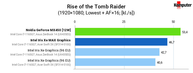 Iris Xe vs Iris Xe MAX vs GeForce MX450 – Rise of the Tomb Raider