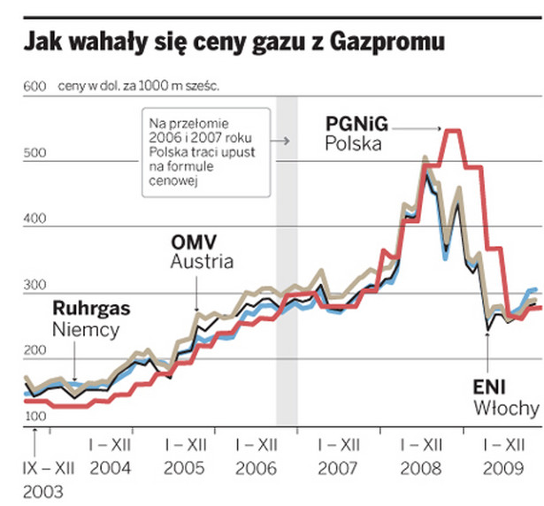 Jak wahały się ceny gazu z Gazpromu