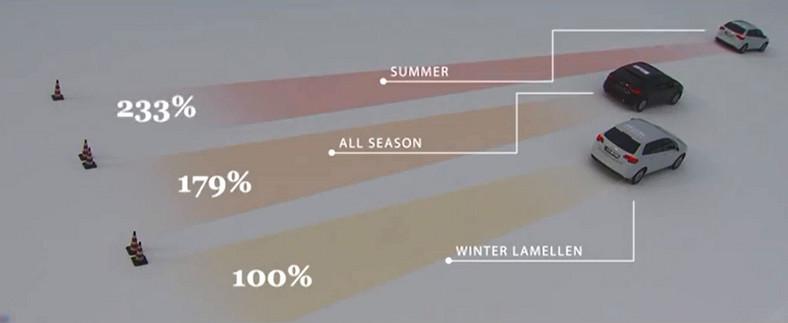 Porównanie drogi hamowania aut osobowych na śniegu wyposażonych w opony, letnie, wielosezonowe i zimowe. Tor testowy Bridgestone w Szwecji, Grudzień 2013 r. Audi A3, 205/55 R16, 0-40 km/h, -6 st. Celsjusza