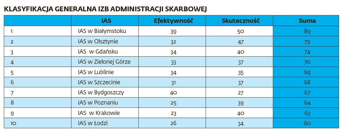 Klasyfikacja generalna izb administracji skarbowej