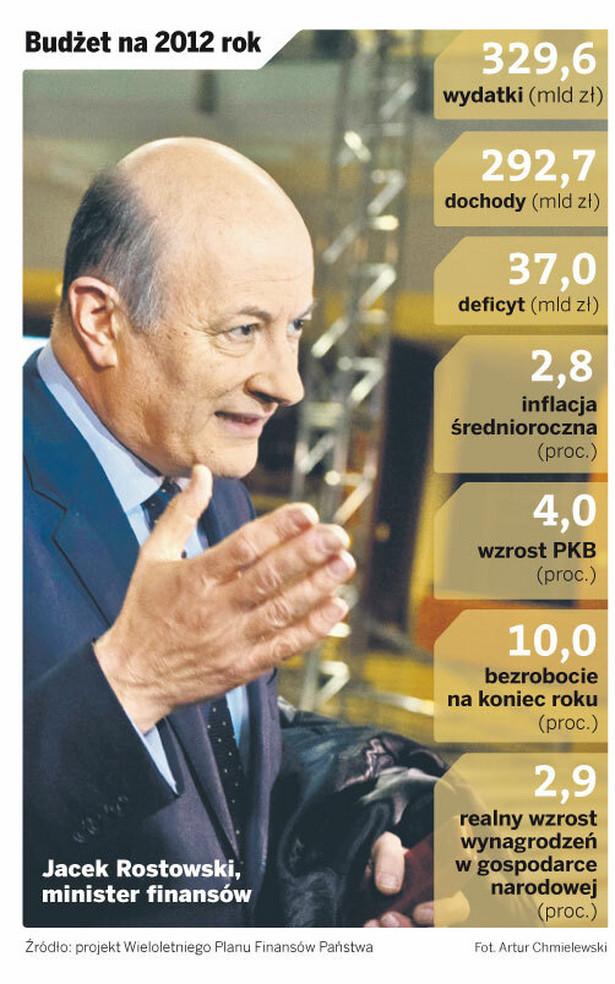 Budżet na 2012 rok