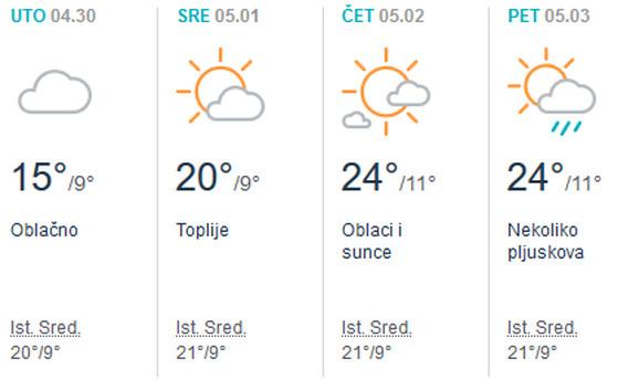 Vreme za 1. maj u Beogradu
